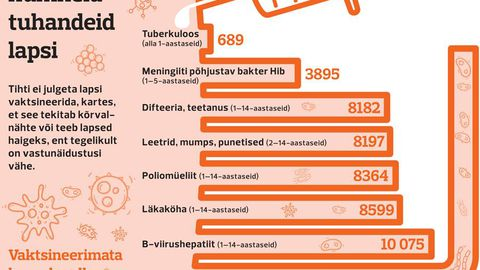 Vaktsineerimine Eestis.