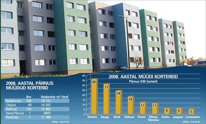 1121cbf9fa5 Pärnumaa kinnisvara müük kahanes peaaegu poole võrra - Uudised ...