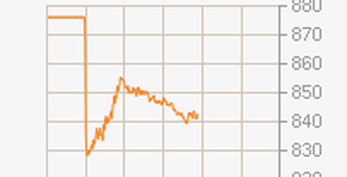 21a6a96d8be Tallinna börs alustas aktsiate hinnalangusega - Majandus